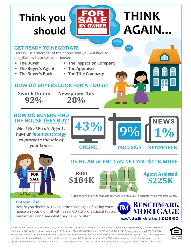 FSBO Think Again Infographic