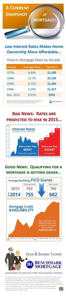 Infographic - KCM - a current snapshot of mortgages 11 2014 (2)